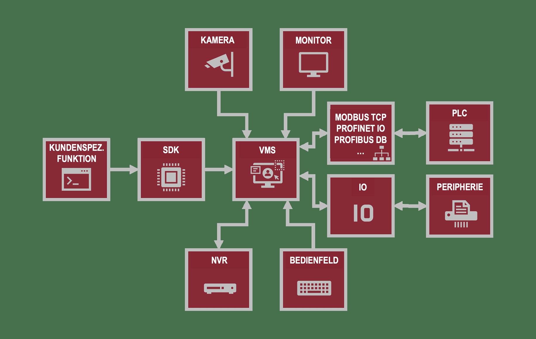 Zukunft der Industrie ist vernetzt Pieper